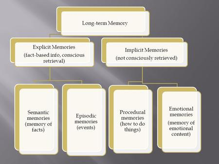 Long-term Memory Explicit Memories (fact-based info, conscious retrieval) Semantic memories (memory of facts) Episodic memories (events) Implicit Memories.