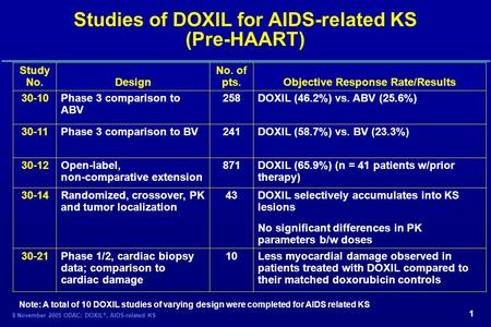 1 8 November 2005 ODAC: DOXIL ®, AIDS-related KS Studies of DOXIL for AIDS-related KS (Pre-HAART) Study No.Design No. of pts.Objective Response Rate/Results.