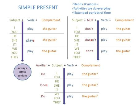 SIMPLE PRESENT plays Habits /Customs Activities we do everyday