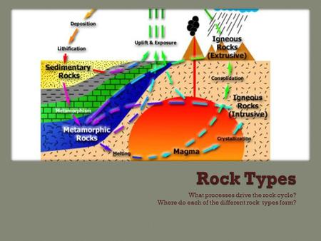What processes drive the rock cycle? Where do each of the different rock types form?