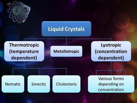 Liquid Crystals Thermotropic (temperature dependent)