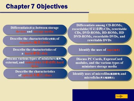 Chapter 7 Objectives Differentiate ( 区分 ) between storage devices and storage media Describe the characteristics ( 特征 ) of magnetic( 磁盘 ) disks Describe.