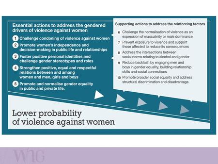 Action 1: Challenge Violence Against Women Challenge attitudes, beliefs, behaviours, systems and practices that justify, excuse, trivialise or downplay.