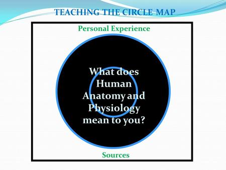 Personal Experience TEACHING THE CIRCLE MAP What does Human Anatomy and Physiology mean to you? Sources.