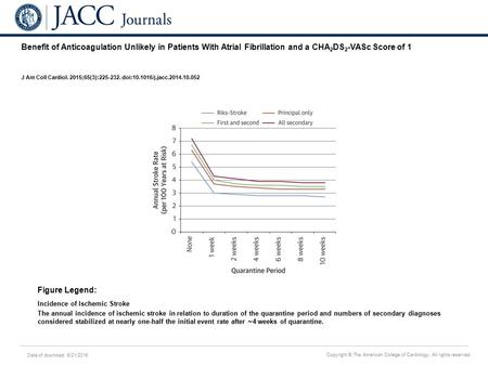 Date of download: 6/21/2016 Copyright © The American College of Cardiology. All rights reserved. Benefit of Anticoagulation Unlikely in Patients With Atrial.