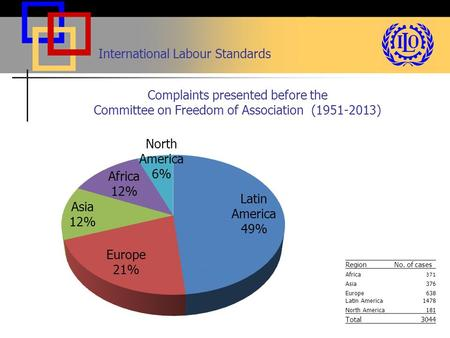 International Labour Standards Complaints presented before the Committee on Freedom of Association (1951-2013) RegionNo. of cases Africa 371 Asia376 Europe638.