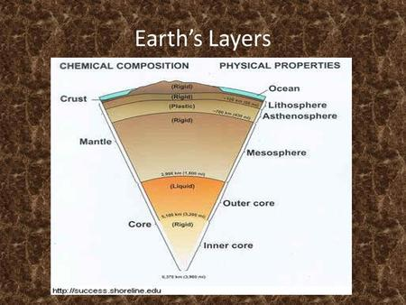 Earth's Layers 1. What evidence supports the idea that Earth has layers? The behavior of seismic waves generated by earthquakes give scientists some of.