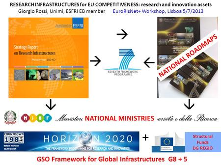1      Structural Funds DG REGIO + RESEARCH INFRASTRUCTURES for EU COMPETITIVENESS: research and innovation assets Giorgio Rossi, Unimi, ESFRI EB.