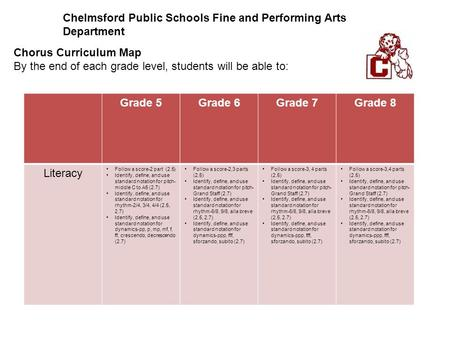 Chelmsford Public Schools Fine and Performing Arts Department Chorus Curriculum Map By the end of each grade level, students will be able to: Grade 5Grade.