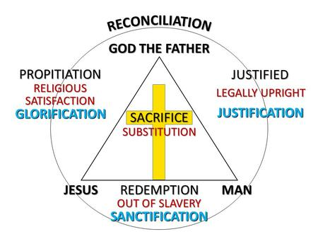 GOD THE FATHER JESUSMAN SACRIFICE SUBSTITUTION PROPITIATION RELIGIOUS SATISFACTION REDEMPTION OUT OF SLAVERY JUSTIFIED LEGALLY UPRIGHT JUSTIFICATION SANCTIFICATION.