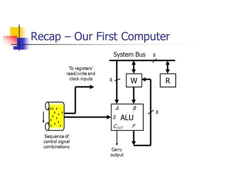 Recap – Our First Computer WR System Bus 8 ALU Carry output A B S C OUT F 8 8 To registers' read/write and clock inputs Sequence of control signal combinations.