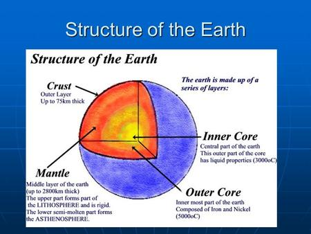 Structure of the Earth A Hidden Story.