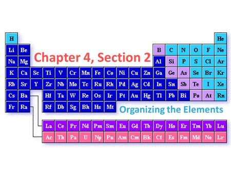 Chapter 4, Section 2 Organizing the Elements. Mendeleev He discovered a set of patterns that applied to all elements He wrote properties of elements on.