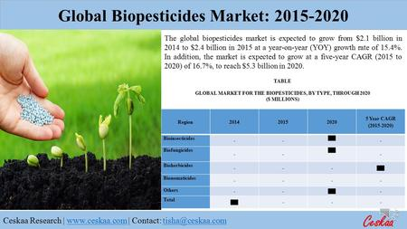 Ceskaa Research |  | Contact: The global biopesticides market is expected to grow from $2.1.