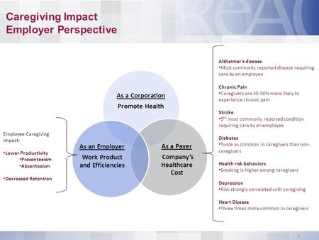Caregiving Impact Employer Perspective As a Corporation Promote Health As a Payer Company's Healthcare Cost As an Employer Work Product and Efficiencies.