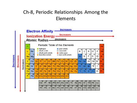 Ch-8, Periodic Relationships Among the Elements. Development of the Periodic Table 1.Periodic Table based on atomic masses Law of Octaves: Every eighth.