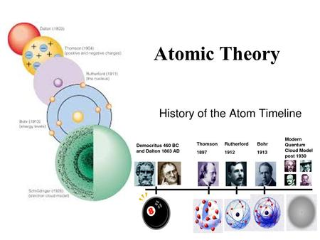 Worksheet Evolution Of The Atom Timeline review models of the atom ppt download atomic theory english scientist john dalton suggested that matter was made up elements