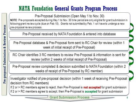 NATA Foundation General Grants Program Process RC Chair identifies 3 RC members to review Pre-Proposal & information is sent for review (within 2 weeks.
