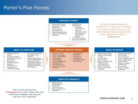 Porter's Five Forces Model of Hotel Industry