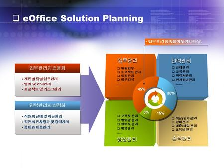 eOffice Solution Planning