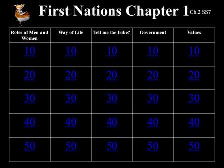 First Nations Chapter 1 Roles of Men and Women Way of LifeTell me the tribe?GovernmentValues 10 20 30 40 50 Ch.2 SS7.