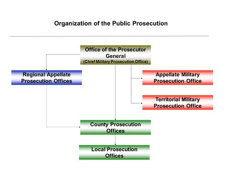 Organization of the Public Prosecution Office of the Prosecutor General (Chief Military Prosecution Office) Appellate Military Prosecution Office Local.