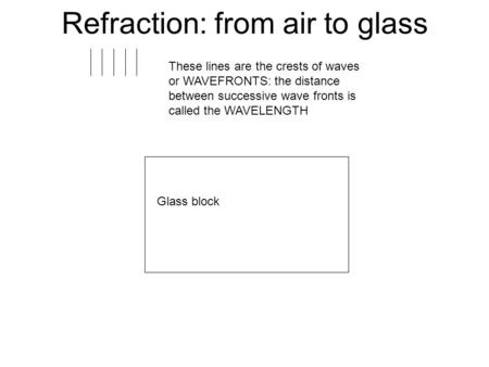 Refraction: from air to glass These lines are the crests of waves or WAVEFRONTS: the distance between successive wave fronts is called the WAVELENGTH Glass.