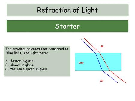 Refraction of Light The drawing indicates that compared to blue light, red light moves A. faster in glass. B.slower in glass. C.the same speed in glass.