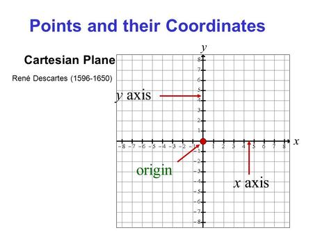 X y Cartesian Plane y axis x axis origin René Descartes (1596-1650) Points and their Coordinates.