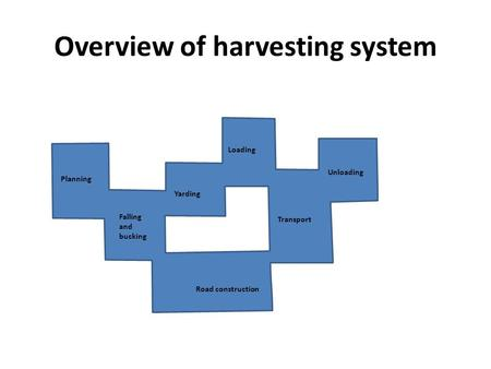 Overview of harvesting system Planning Falling and bucking Transport Loading Yarding Unloading Road construction.
