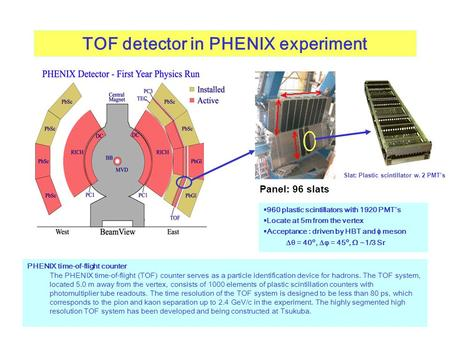 TOF detector in PHENIX experiment PHENIX time-of-flight counter The PHENIX time-of-flight (TOF) counter serves as a particle identification device for.