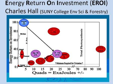 Energy Return On Investment (EROI) Charles Hall (SUNY College Env Sci & Forestry)