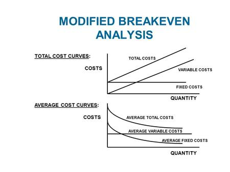 MODIFIED BREAKEVEN ANALYSIS TOTAL COST CURVES: COSTS AVERAGE COST CURVES: COSTS FIXED COSTS VARIABLE COSTS TOTAL COSTS QUANTITY AVERAGE TOTAL COSTS AVERAGE.