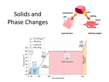Solids and Phase Changes. How is Kinetic Theory Applied to Solids? As liquid cools, particles move more slowly. Finally particles take fixed positions.