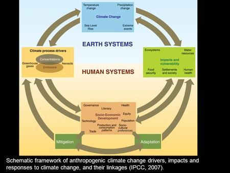 Schematic framework of anthropogenic climate change drivers, impacts and responses to climate change, and their linkages (IPCC, 2007).