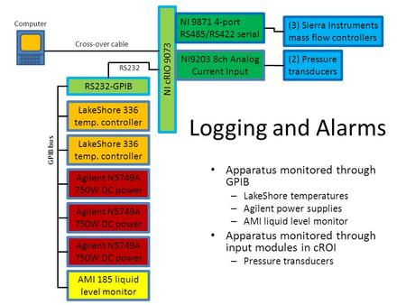 Logging and Alarms Apparatus monitored through GPIB – LakeShore temperatures – Agilent power supplies – AMI liquid level monitor Apparatus monitored through.