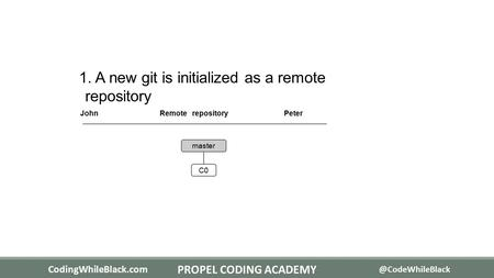 1. A new git is initialized as a remote repository JohnRemote repositoryPeter master C0 CodingWhileBlack.com PROPEL CODING