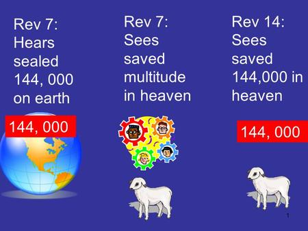 1 Rev 7: Hears sealed 144, 000 on earth Rev 7: Sees saved multitude in heaven 144, 000 Rev 14: Sees saved 144,000 in heaven 144, 000.