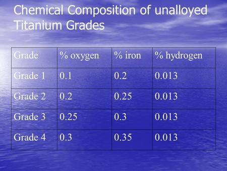 Chemical Composition <strong>of</strong> unalloyed Titanium <strong>Grades</strong> <strong>Grade</strong>% oxygen% iron% hydrogen <strong>Grade</strong> 10.10.20.013 <strong>Grade</strong> 20.20.250.013 <strong>Grade</strong> 30.250.30.013 <strong>Grade</strong> 40.30.350.013.