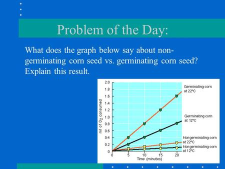 Problem of the Day: What does the graph below say about non- germinating corn seed vs. germinating corn seed? Explain this result.
