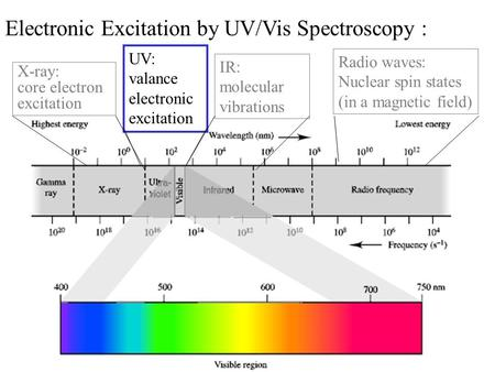 X-ray: core electron excitation UV: valance electronic excitation IR: molecular vibrations Radio waves: Nuclear spin states (in a magnetic field) Electronic.