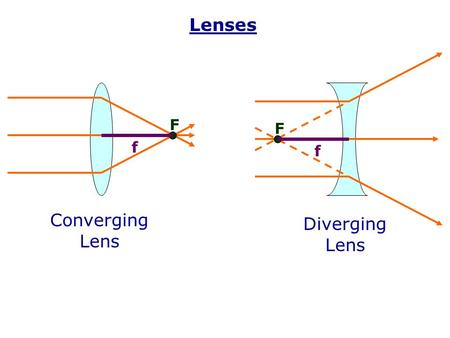 Lenses Converging Lens Diverging Lens F F f f. Find the focal length of a converging lens by holding it up to a window. (See how far away from the lens.