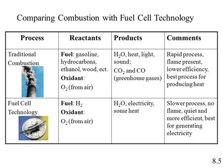 8.5 Comparing Combustion with Fuel Cell Technology ProcessReactantsProductsComments Traditional Combustion Fuel: gasoline, hydrocarbons, ethanol, wood,