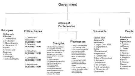 Government Principles Political Parties Articles of Confederation DocumentsPeople Strengths Weaknesses Define each Principle 1.Limited Gov't. 2. Federalism-