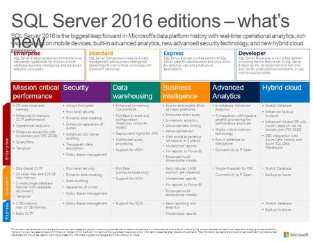 SQL Server 2016 editions – what's new Express Mission critical performance SecurityData warehousing Business intelligence Advanced Analytics Hybrid cloud.
