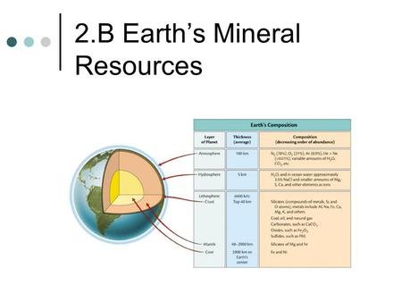 2.B Earth's Mineral Resources. Earth's Composition Atmosphere: (gases) Nitrogen, Oxygen, Neon, Argon Hydrosphere: (water) Comes from water and dissolved.