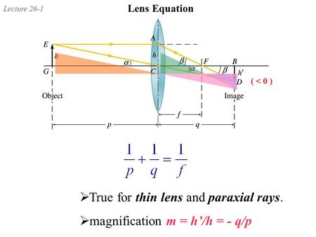 Lecture 26-1 Lens Equation ( < 0 )  True for thin lens and paraxial rays.  magnification m = h'/h = - q/p.