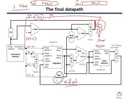 1 The final datapath. 2 Control  The control unit is responsible for setting all the control signals so that each instruction is executed properly. —The.
