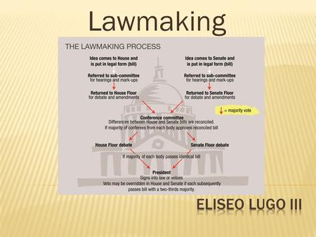 Lawmaking.  By the end of class, students will be able to:  Describe the role of the legislative branch of government.  Distinguish among the types.