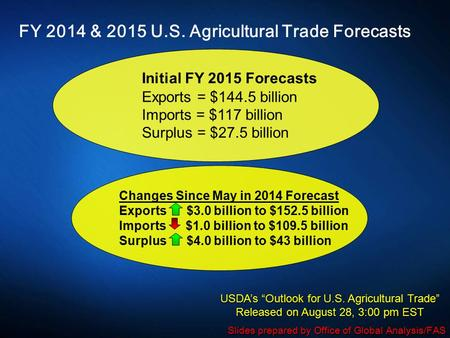 FY 2014 & 2015 U.S. Agricultural Trade Forecasts Initial FY 2015 Forecasts Exports = $144.5 billion Imports = $117 billion Surplus = $27.5 billion Changes.